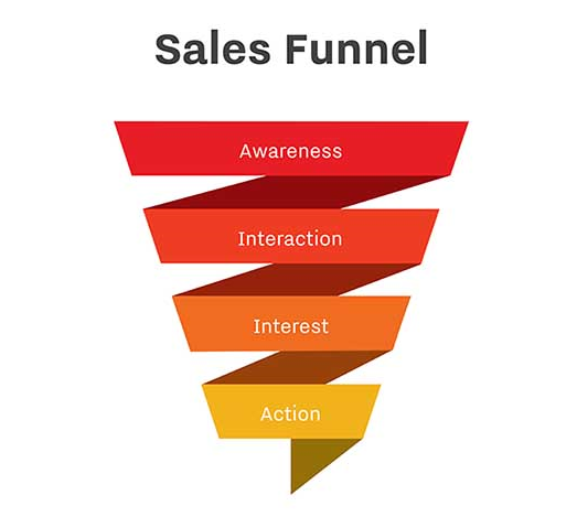 introduction to ecom funnel paul akande